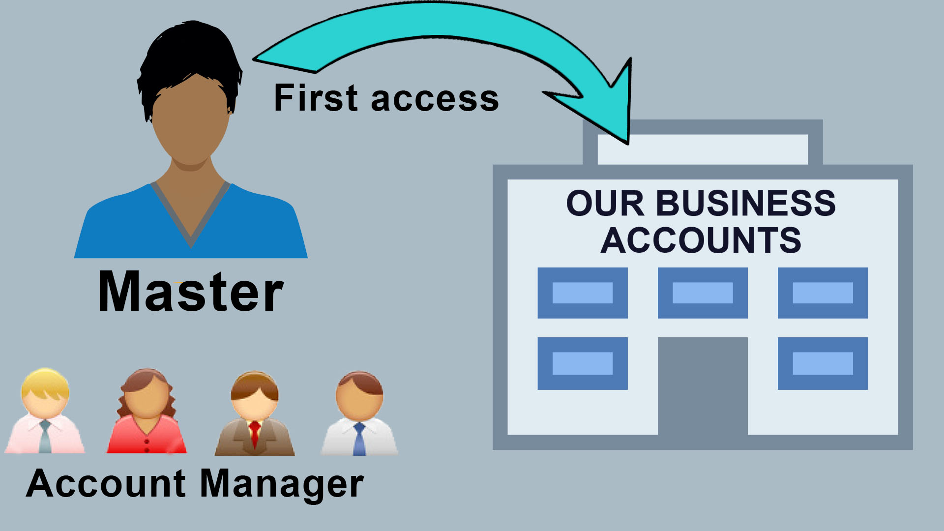 Graphic displaying the relationship between master account access and account manager access.